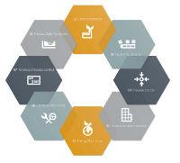 Купить, заказать системы управления производственными процессами B&R